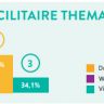 Beeld Top 3 Facility & Workplace-trends